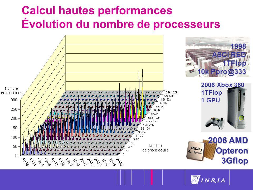 4 Calcul hautes performances Évolution du nombre de processeurs1998 ASCI RED 1TFlop 10k Ppro@333 2006 Xbox 360 1TFlop 1 GPU 2006 AMD Opteron 3Gflop