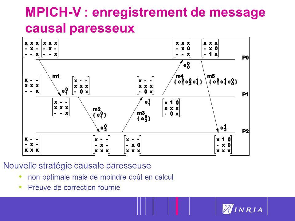 40 MPICH-V : enregistrement de message causal paresseux Nouvelle stratégie causale paresseuse non optimale mais de moindre coût en calcul Preuve de co