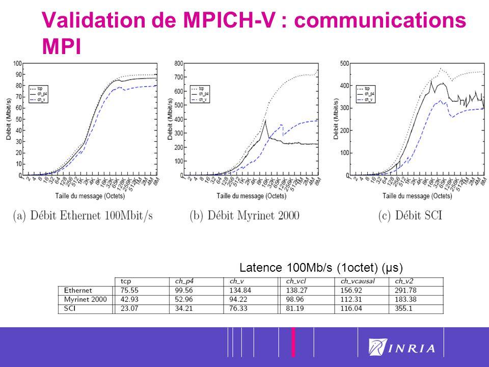 44 Validation de MPICH-V : communications MPI Latence 100Mb/s (1octet) (µs)