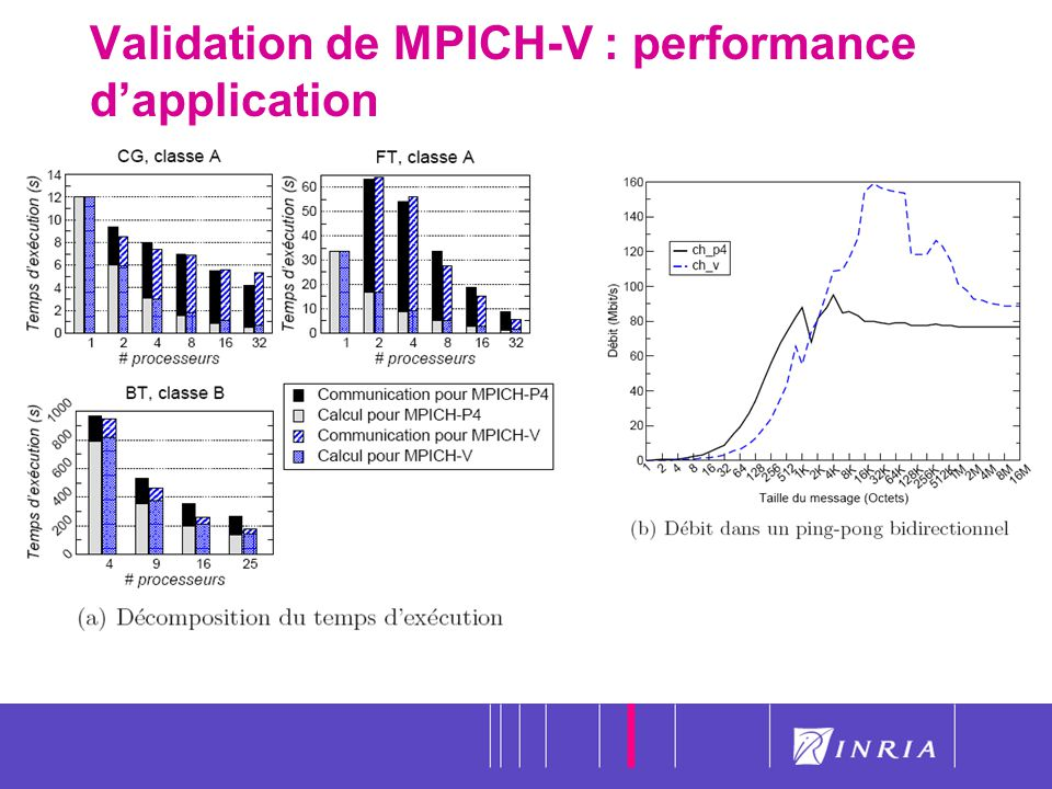45 Validation de MPICH-V : performance dapplication