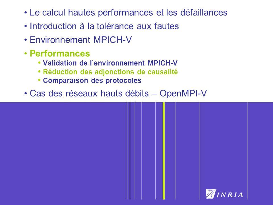 46 Le calcul hautes performances et les défaillances Introduction à la tolérance aux fautes Environnement MPICH-V Performances Validation de lenvironn