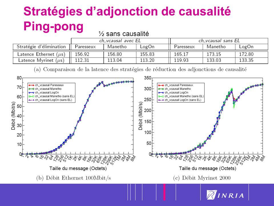 47 Stratégies dadjonction de causalité Ping-pong ½ sans causalité