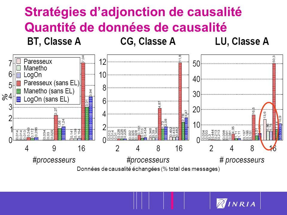 48 Stratégies dadjonction de causalité Quantité de données de causalité Données de causalité échangées (% total des messages)