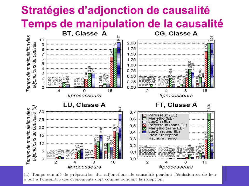49 Stratégies dadjonction de causalité Temps de manipulation de la causalité