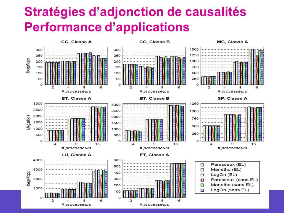 50 Stratégies dadjonction de causalités Performance dapplications