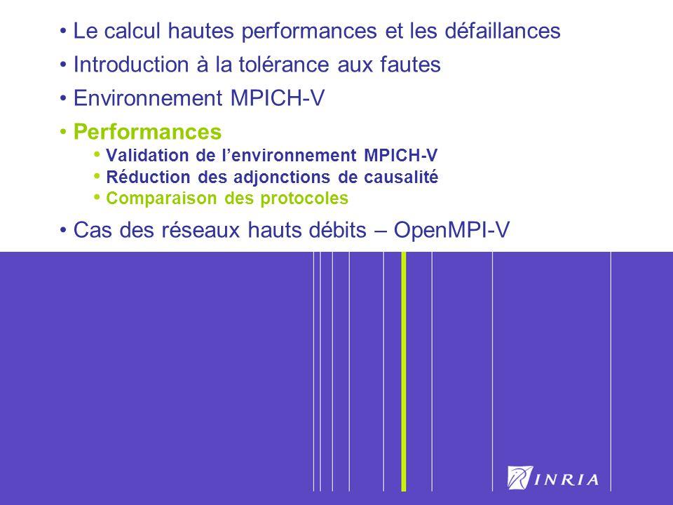 51 Le calcul hautes performances et les défaillances Introduction à la tolérance aux fautes Environnement MPICH-V Performances Validation de lenvironn