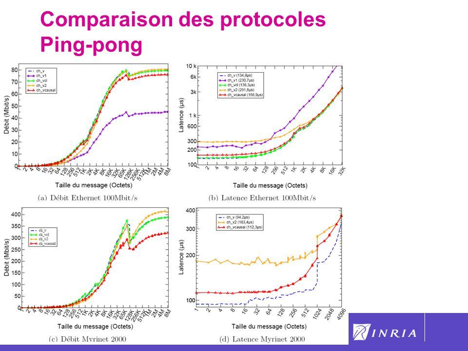 52 Comparaison des protocoles Ping-pong