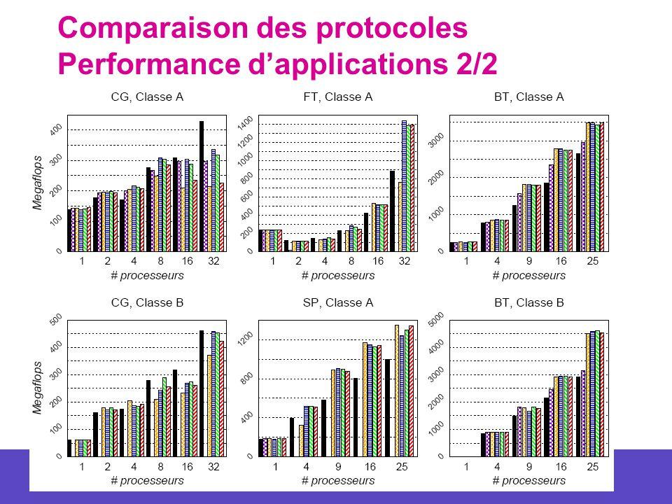 54 Comparaison des protocoles Performance dapplications 2/2