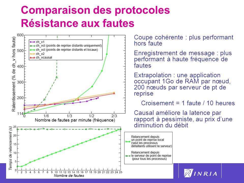 55 Comparaison des protocoles Résistance aux fautes Coupe cohérente : plus performant hors faute Enregistrement de message : plus performant à haute f