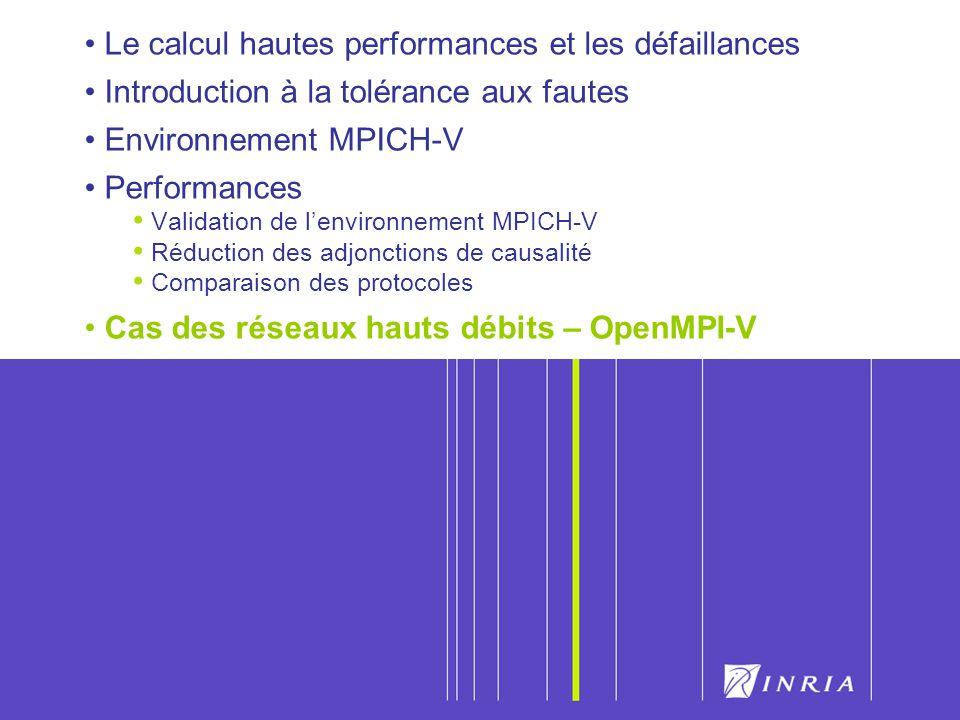 56 Le calcul hautes performances et les défaillances Introduction à la tolérance aux fautes Environnement MPICH-V Performances Validation de lenvironn