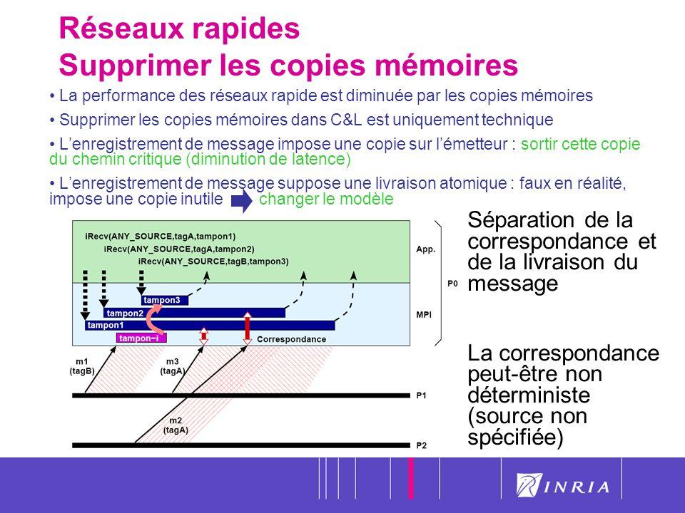 57 Réseaux rapides Supprimer les copies mémoires La performance des réseaux rapide est diminuée par les copies mémoires Supprimer les copies mémoires