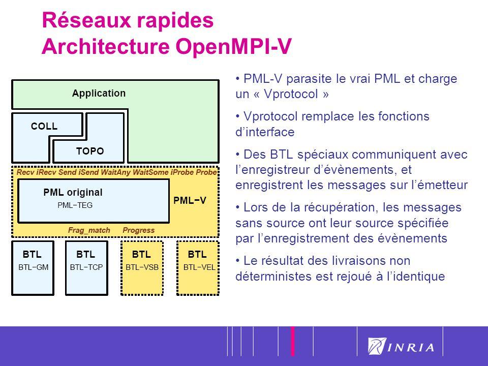 59 Réseaux rapides Architecture OpenMPI-V PML-V parasite le vrai PML et charge un « Vprotocol » Vprotocol remplace les fonctions dinterface Des BTL sp