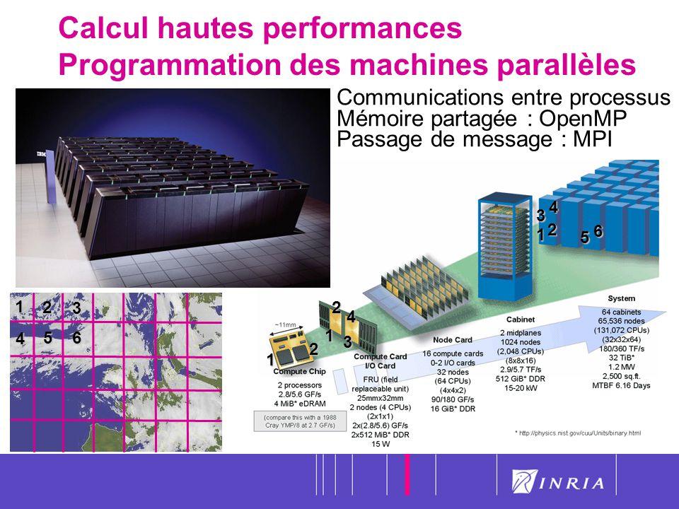6 1 2 3 56 4 1 2 3 4 1 2 1 2 345 6 Communications entre processus Mémoire partagée : OpenMP Passage de message : MPI