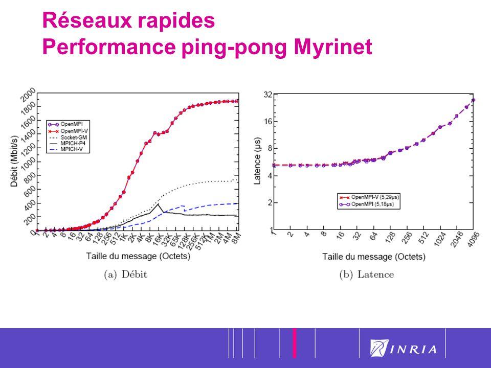 60 Réseaux rapides Performance ping-pong Myrinet