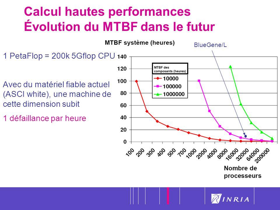 8 Calcul hautes performances Évolution du MTBF dans le futur 1 PetaFlop = 200k 5Gflop CPU Avec du matériel fiable actuel (ASCI white), une machine de