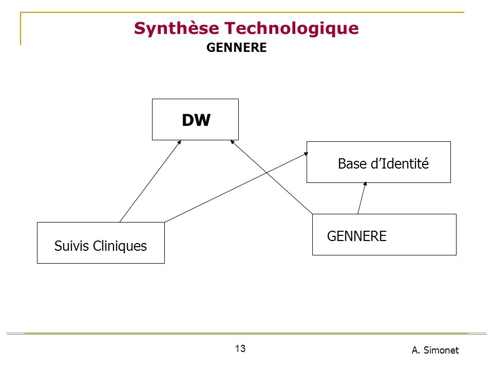 A. Simonet 13 Synthèse Technologique DW GENNERE Suivis Cliniques Base dIdentité GENNERE