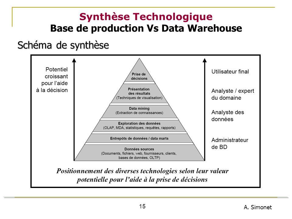 A. Simonet 15 Synthèse Technologique Base de production Vs Data Warehouse Schéma de synthèse Schéma de synthèse