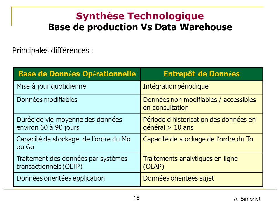 A. Simonet 18 Synthèse Technologique Base de production Vs Data Warehouse Principales différences : Base de Donn é es Op é rationnelleEntrepôt de Donn