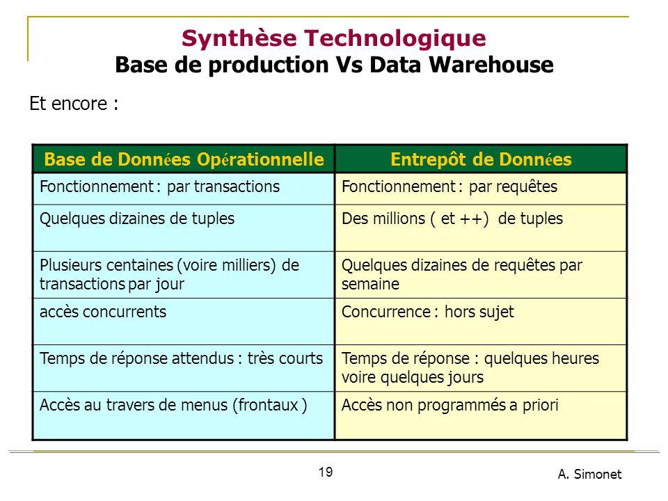 A. Simonet 19 Synthèse Technologique Base de production Vs Data Warehouse Et encore : Base de Donn é es Op é rationnelleEntrepôt de Donn é es Fonction