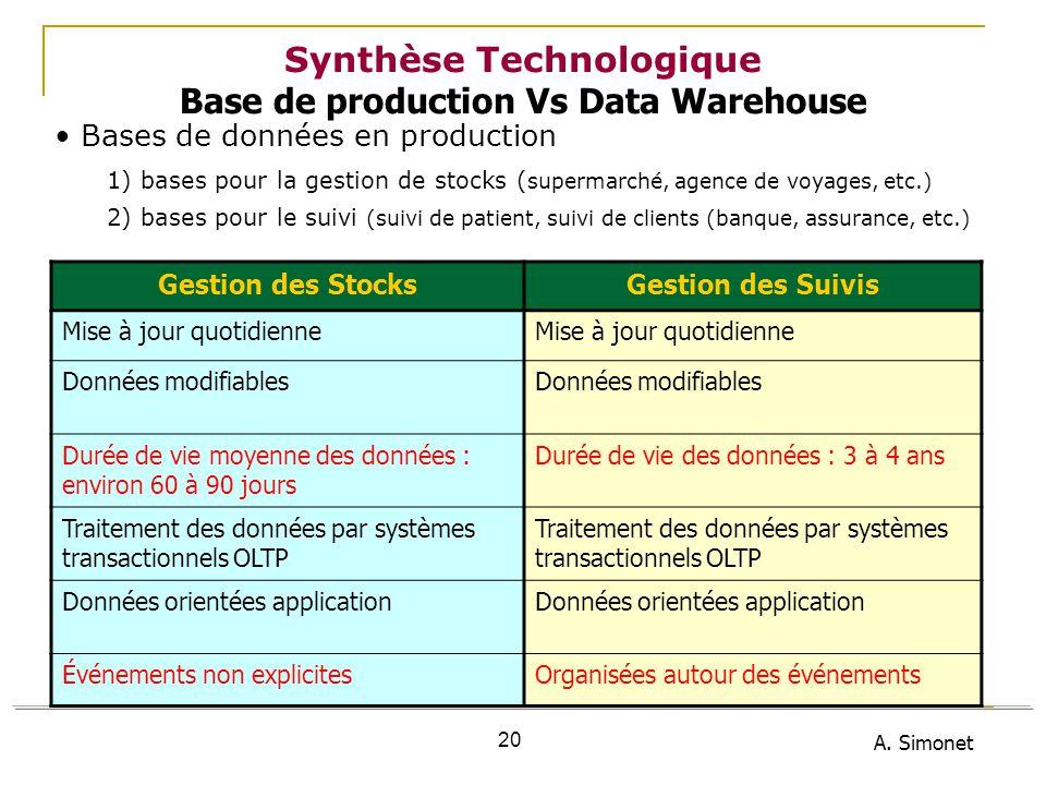 A. Simonet 20 Synthèse Technologique Base de production Vs Data Warehouse Bases de données en production 1) bases pour la gestion de stocks ( supermar