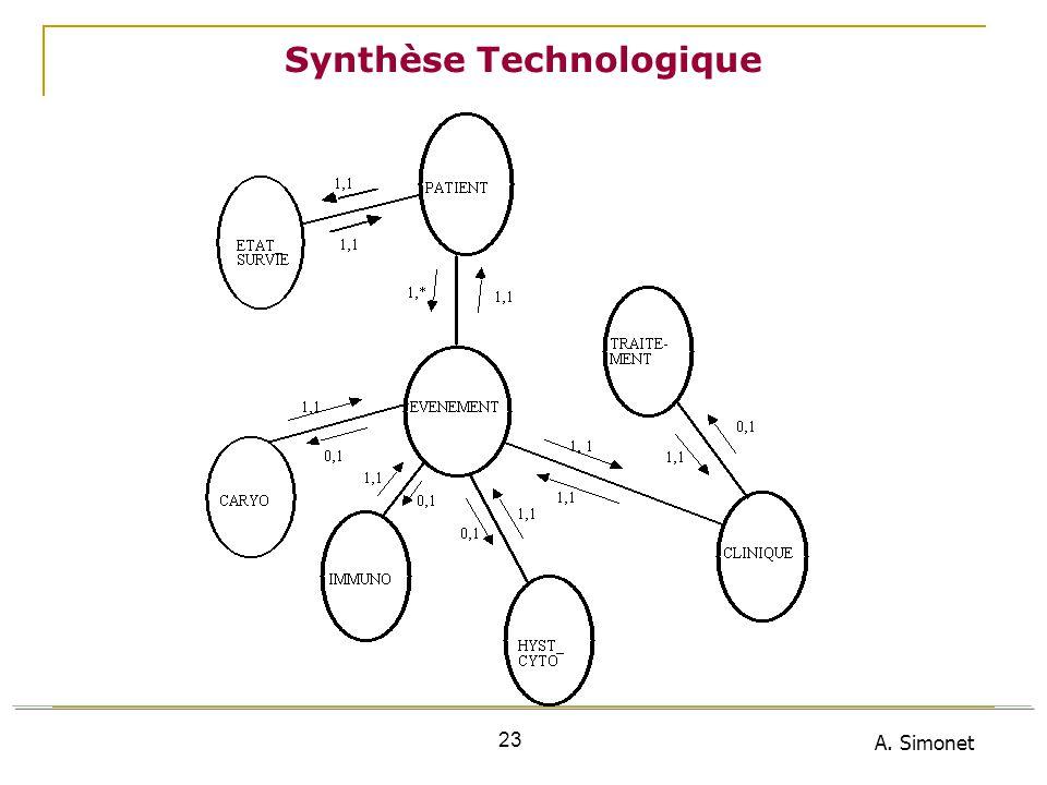 A. Simonet 23 Synthèse Technologique