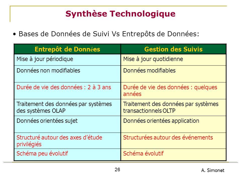 A. Simonet 26 Synthèse Technologique Bases de Données de Suivi Vs Entrepôts de Données: Entrepôt de Donn é esGestion des Suivis Mise à jour périodique