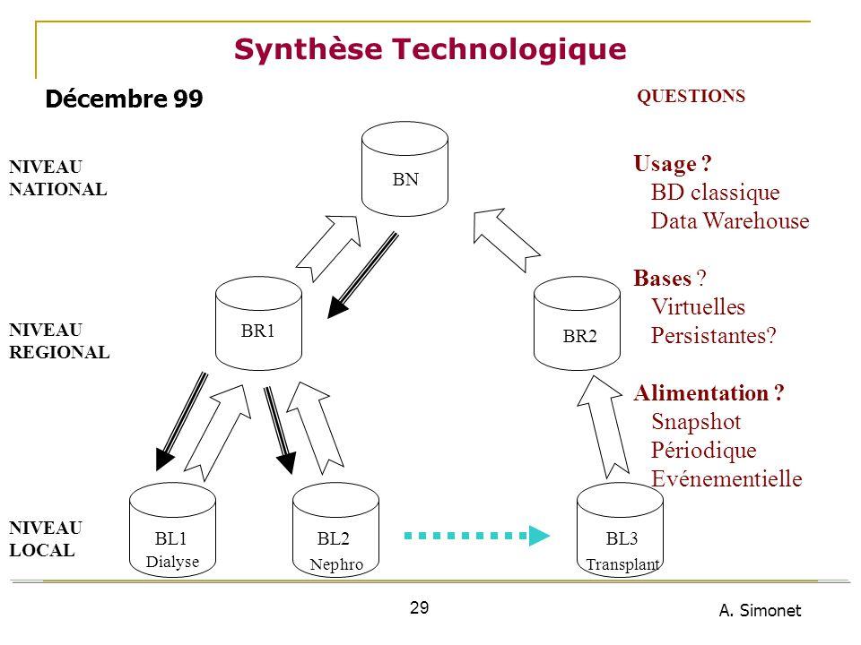 A. Simonet 29 Synthèse Technologique NIVEAU NATIONAL NIVEAU REGIONAL NIVEAU LOCAL BL1BL2BL3 BR1 BR2 BN Dialyse NephroTransplant Usage ? BD classique D