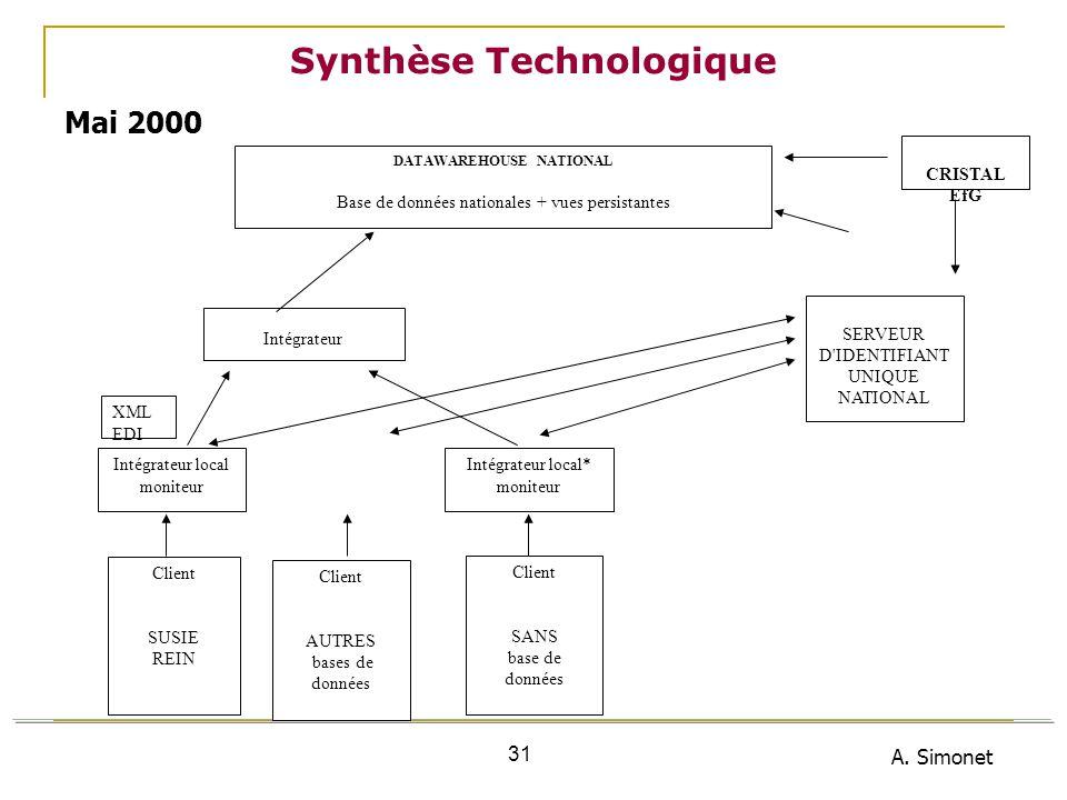 A. Simonet 31 Synthèse Technologique XML EDI DATAWAREHOUSE NATIONAL Base de données nationales + vues persistantes Intégrateur Intégrateur local monit