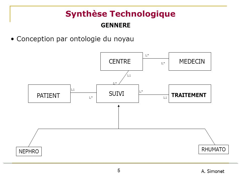 A. Simonet 46 6 ème Workshop : Synthèse Technologique