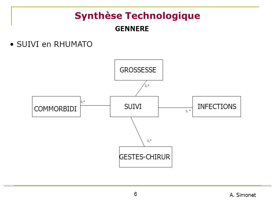 A. Simonet 6 Synthèse Technologique SUIVI en RHUMATO COMMORBIDI SUIVI GESTES-CHIRUR 0,* GROSSESSE INFECTIONS GENNERE