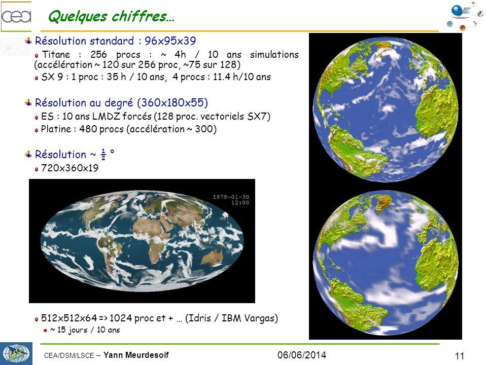CEA/DSM/LSCE – Yann Meurdesoif 06/06/2014 11 Quelques chiffres… Résolution standard : 96x95x39 Titane : 256 procs : ~ 4h / 10 ans simulations (accélération ~ 120 sur 256 proc, ~75 sur 128) SX 9 : 1 proc : 35 h / 10 ans, 4 procs : 11.4 h/10 ans Résolution au degré (360x180x55) ES : 10 ans LMDZ forcés (128 proc.