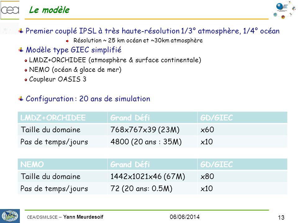 CEA/DSM/LSCE – Yann Meurdesoif Le modèle Premier couplé IPSL à très haute-résolution 1/3° atmosphère, 1/4° océan Résolution ~ 25 km océan et ~30km atmosphère Modèle type GIEC simplifié LMDZ+ORCHIDEE (atmosphère & surface continentale) NEMO (océan & glace de mer) Coupleur OASIS 3 Configuration : 20 ans de simulation 06/06/2014 13 LMDZ+ORCHIDEEGrand DéfiGD/GIEC Taille du domaine768x767x39 (23M)x60 Pas de temps/jours4800 (20 ans : 35M)x10 NEMOGrand DéfiGD/GIEC Taille du domaine1442x1021x46 (67M)x80 Pas de temps/jours72 (20 ans: 0.5M)x10