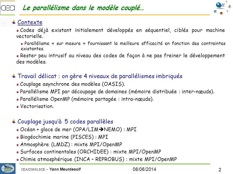 CEA/DSM/LSCE – Yann Meurdesoif 06/06/2014 3 Un exemple : le parallélisme dans LMDZ LMDZ : Modèle de circulation général atmosphérique (gcm) Développé et maintenu au LMD (Jussieu).