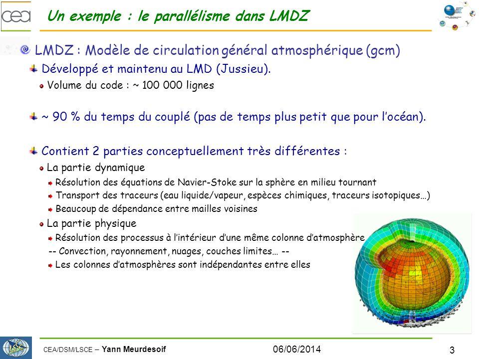 CEA/DSM/LSCE – Yann Meurdesoif Parallélisme Machine : extension Jade au CINES : SGI : Intel Xéon Néhalem 2.93Ghz, bi-socket/quadricoeurs (8 cœurs/nœuds) ~ 14000 coeurs Parallélisme Total : 2191 Coeurs LMDZ+ORCHIDEE : 2048 Cœurs 256 processus MPI 8 thread openMP / processus NEMO : 120 processus MPI OASIS : 23 processus (1 processus par champ échangé) 20 ans simulés ~ 35 jours de calcul sur 2200 CPU 06/06/2014 14