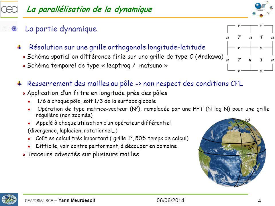 CEA/DSM/LSCE – Yann Meurdesoif 06/06/2014 4 La parallélisation de la dynamique La partie dynamique Résolution sur une grille orthogonale longitude-latitude Schéma spatial en différence finie sur une grille de type C (Arakawa) Schéma temporel de type « leapfrog / matsuno » Resserrement des mailles au pôle => non respect des conditions CFL Application dun filtre en longitude près des pôles 1/6 à chaque pôle, soit 1/3 de la surface globale Opération de type matrice-vecteur (N 2 ), remplacée par une FFT (N log N) pour une grille régulière (non zoomée) Appelé à chaque utilisation dun opérateur différentiel (divergence, laplacien, rotationnel…) Coût en calcul très important ( grille 1°, 50% temps de calcul) Difficile, voir contre performant, à découper en domaine Traceurs advectés sur plusieurs mailles