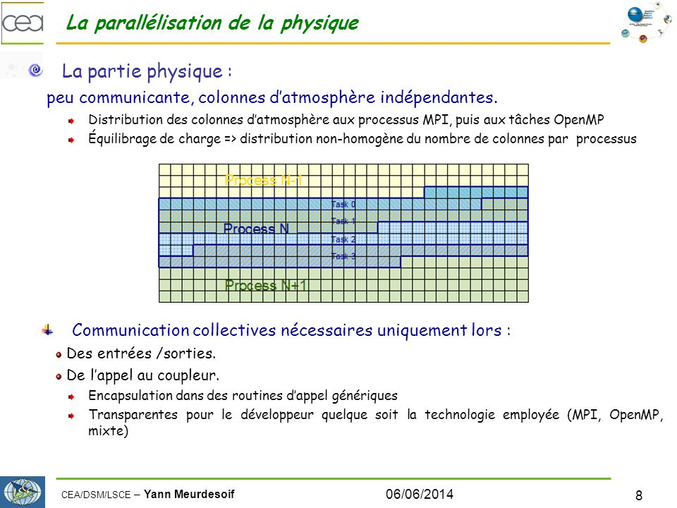 CEA/DSM/LSCE – Yann Meurdesoif 06/06/2014 8 La parallélisation de la physique La partie physique : peu communicante, colonnes datmosphère indépendantes.