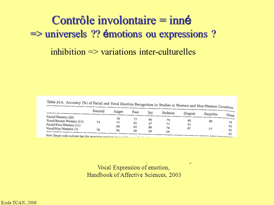 Contrôle involontaire : inn é => universels ?? inhibition : profil psychologique reconstruction sociale