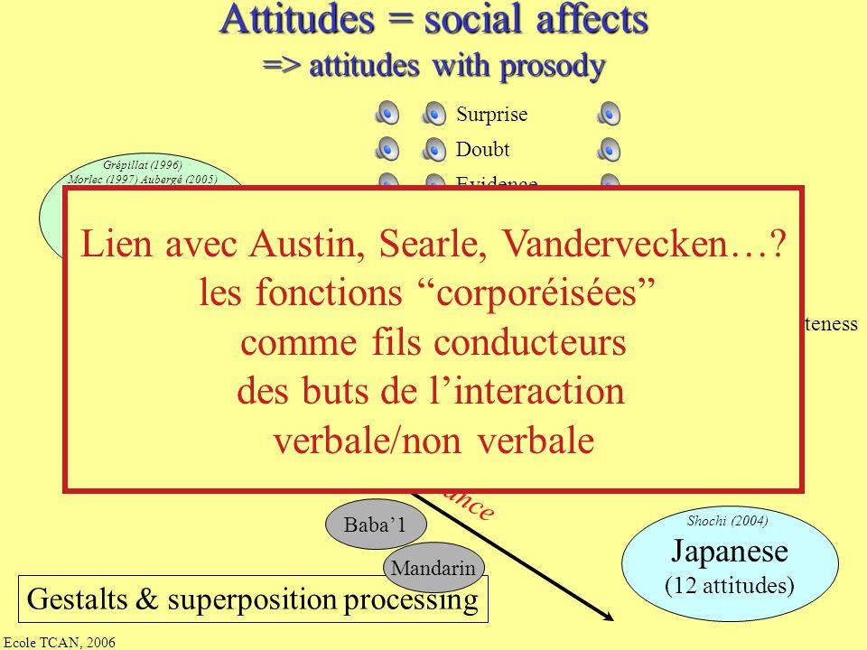 Ecole TCAN, 2006 Les expressions dans la parole Scherer et al (84 - 05) : Les effets pull et push Les émotions entre - expression prosodique (modèles