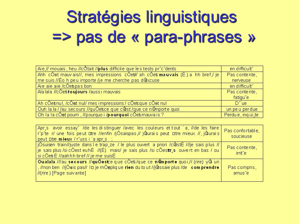Ecole TCAN, 2006 Lo tendait ce pain à Jean. (3) Domain word vs. syllable communicative function: new/contrast vs. metalinguistic Lo tendait ce pain à
