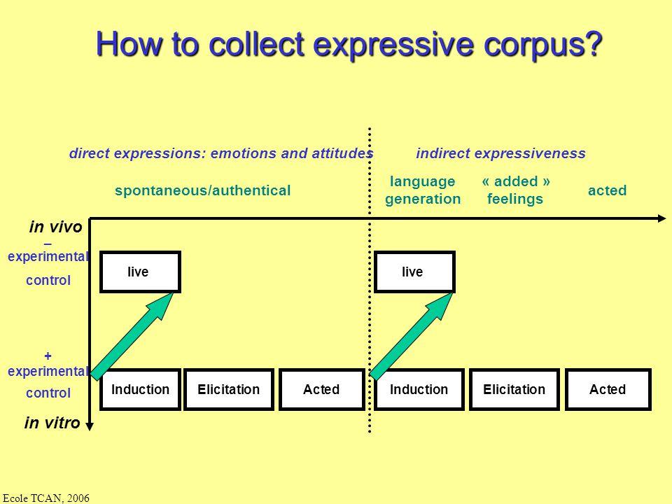 Ecole TCAN, 2006 Experimental methodology: building corpus theoritical principles corpus perceptive analysis acoustic analysis simulation evaluation