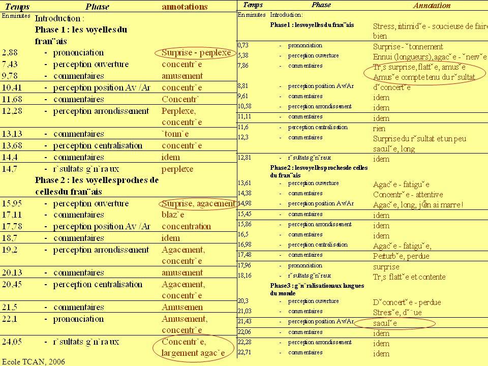 Ecole TCAN, 2006 Comment objectiviser lauto-annotation Comment objectiviser lauto-annotation - terminologies directes :calme, tranquille, concentratio