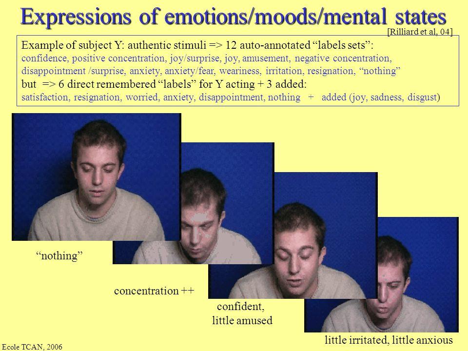 Ecole TCAN, 2006 Morphologie : Comment annoter les expressions de la face du corps de la voix de la parole du langage => éthogramme…