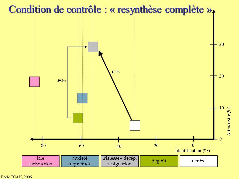 Ecole TCAN, 2006 40 juges (langue mat. fr., âge moy. = 23,3 ans) 3 présentations de chaque stimulus, ordre aléatoire Choix fermé parmi les 9 étiquette