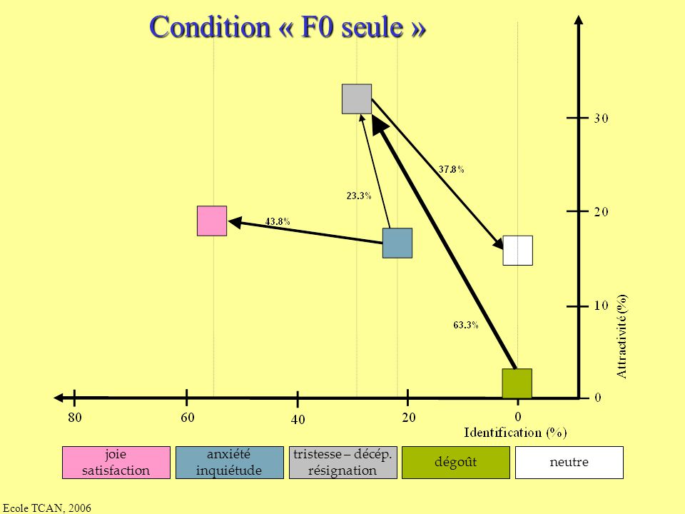 Ecole TCAN, 2006 Condition de contrôle : « resynthèse complète » joie satisfaction anxiété inquiétude tristesse – décép. résignation dégoûtneutre Attr