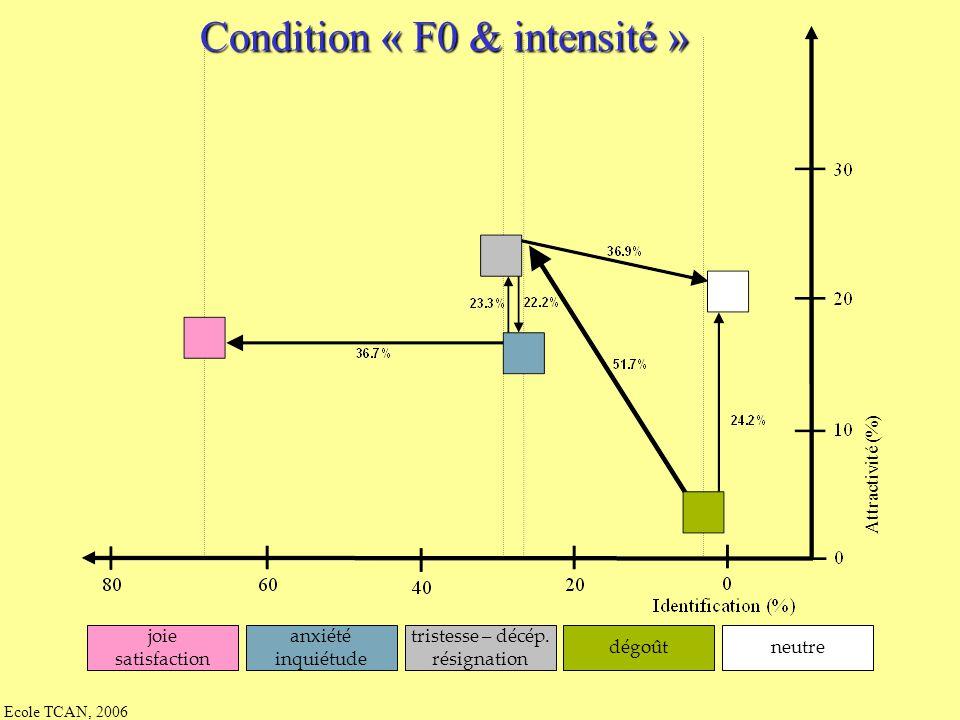 Ecole TCAN, 2006 Condition « F0 seule » Attractivité (%) joie satisfaction anxiété inquiétude tristesse – décép. résignation dégoûtneutre