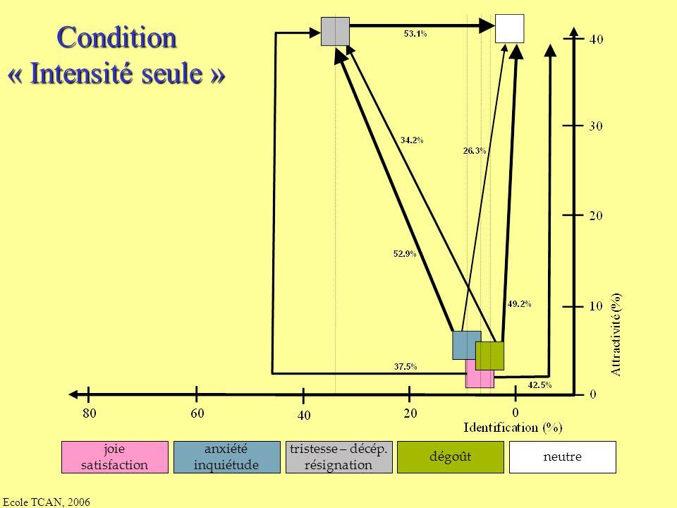 Ecole TCAN, 2006 Condition « F0 & intensité » Attractivité (%) joie satisfaction anxiété inquiétude tristesse – décép. résignation dégoûtneutre