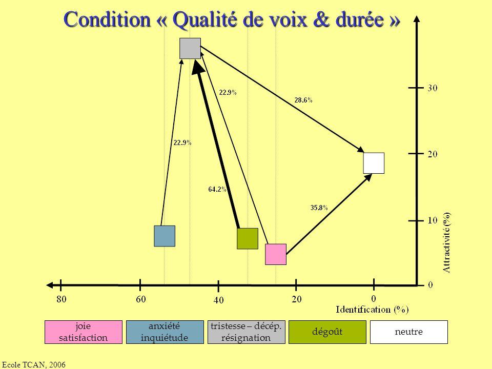 Ecole TCAN, 2006 Condition « Intensité seule » Attractivité (%) joie satisfaction anxiété inquiétude tristesse – décép. résignation dégoûtneutre