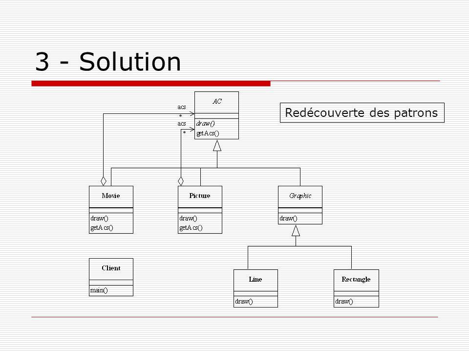 3 - Solution Redécouverte des patrons