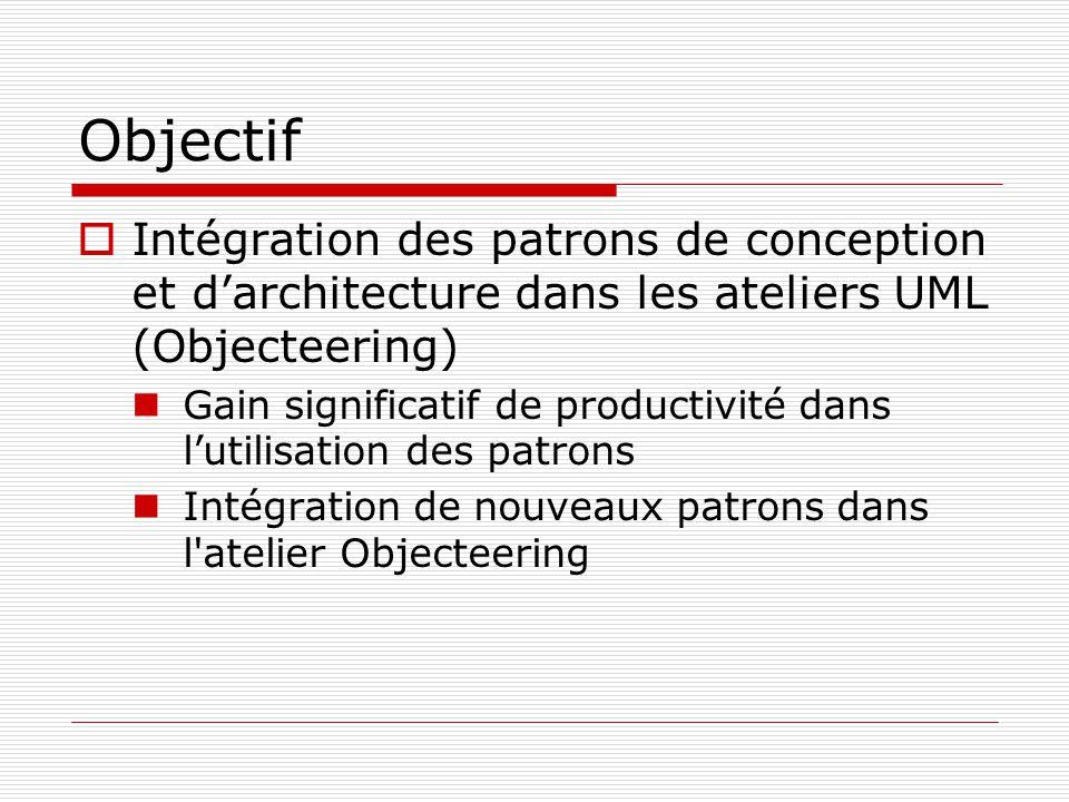 Objectif Intégration des patrons de conception et darchitecture dans les ateliers UML (Objecteering) Gain significatif de productivité dans lutilisation des patrons Intégration de nouveaux patrons dans l atelier Objecteering