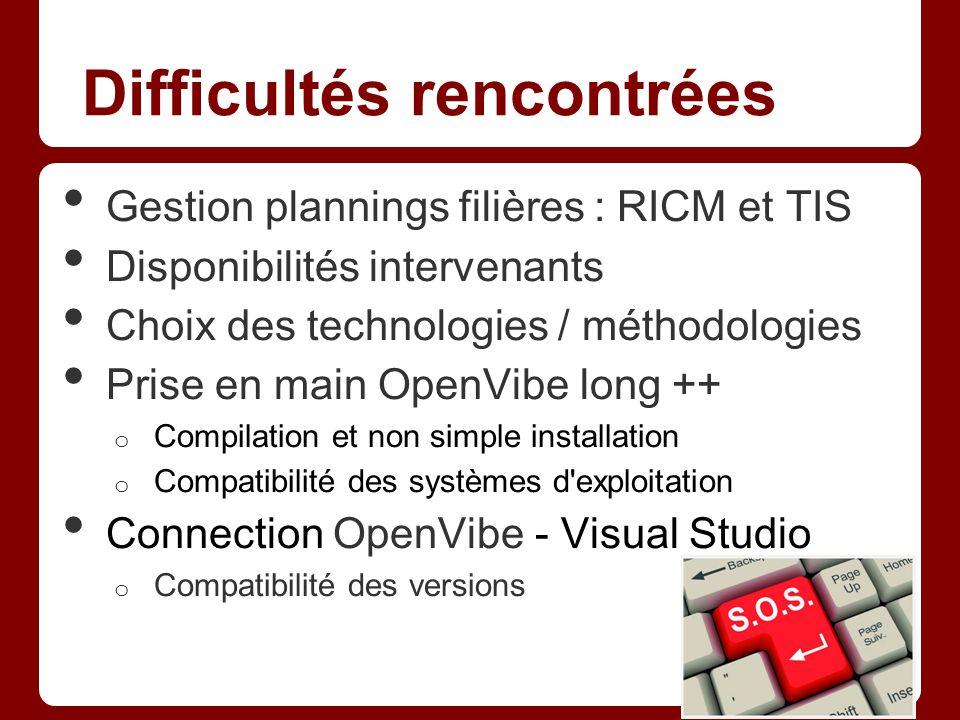 Difficultés rencontrées Gestion plannings filières : RICM et TIS Disponibilités intervenants Choix des technologies / méthodologies Prise en main Open
